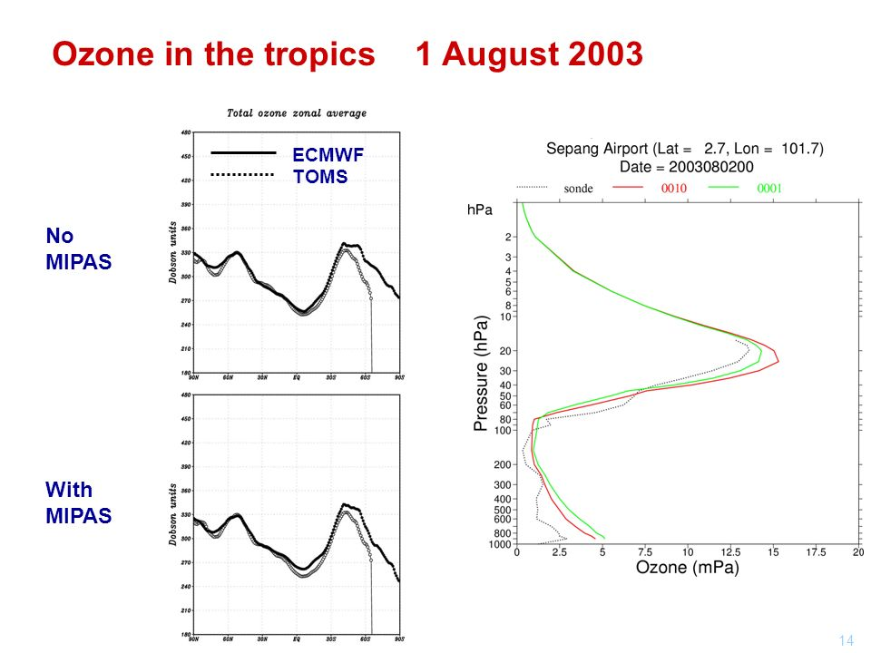 14 With MIPAS No MIPAS ECMWF TOMS Ozone in the tropics 1 August 2003