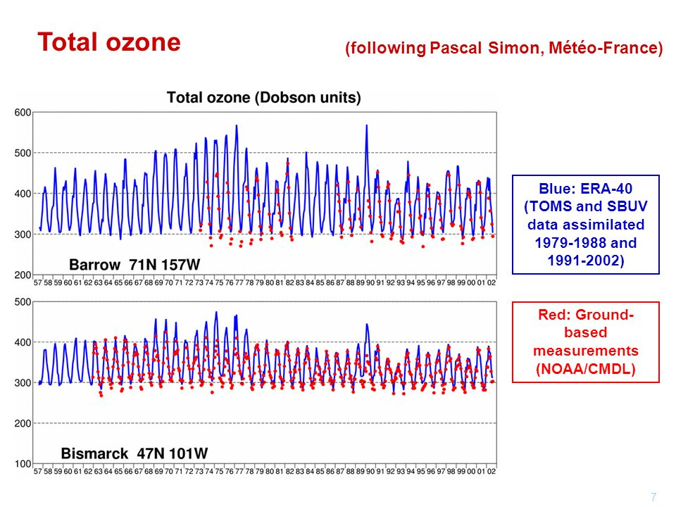7 Total ozone (following Pascal Simon, Météo-France) Blue: ERA-40 (TOMS and SBUV data assimilated and ) Red: Ground- based measurements (NOAA/CMDL)