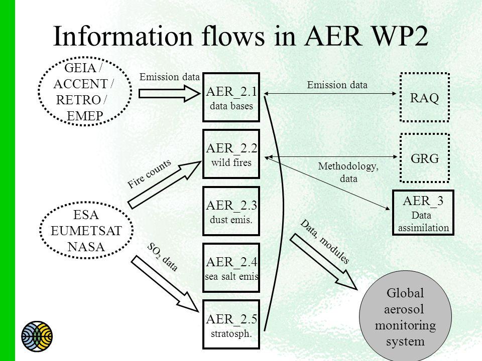 Information flows in AER WP2 AER_2.1 data bases AER_3 Data assimilation GRG RAQ ESA EUMETSAT NASA Methodology, data Global aerosol monitoring system Emission data GEIA / ACCENT / RETRO / EMEP Fire counts Emission data AER_2.2 wild fires AER_2.3 dust emis.