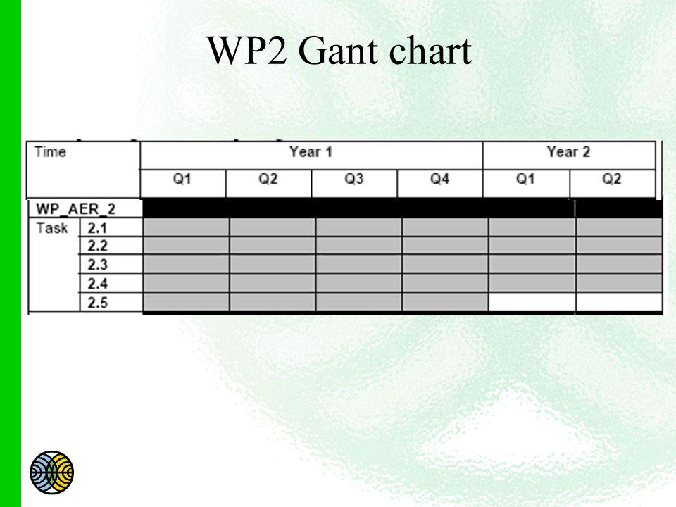 WP2 Gant chart