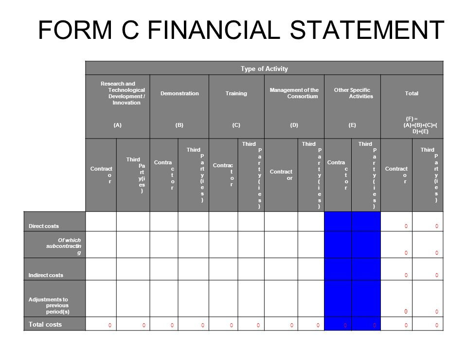 FORM C FINANCIAL STATEMENT Type of Activity Research and Technological Development / Innovation DemonstrationTraining Management of the Consortium Other Specific Activities Total (A)(B)(C)(D)(E) (F) = (A)+(B)+(C)+( D)+(E) Contract o r Third Pa rt y(i es ) Contra c t o r Third P a rt y (i e s ) Contrac t o r Third P a r t y ( i e s ) Contract or Third P a r t y ( i e s ) Contra c t o r Third P a r t y ( i e s ) Contract o r Third P a rt y (i e s ) Direct costs 00 Of which subcontractin g 00 Indirect costs 00 Adjustments to previous period(s) 0 0 Total costs 000000000000