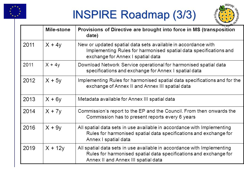 28 INSPIRE Roadmap (3/3) Mile-stoneProvisions of Directive are brought into force in MS (transposition date) 2011X + 4y New or updated spatial data sets available in accordance with Implementing Rules for harmonised spatial data specifications and exchange for Annex I spatial data 2011X + 4yDownload Network Service operational for harmonised spatial data specifications and exchange for Annex I spatial data 2012X + 5y Implementing Rules for harmonised spatial data specifications and for the exchange of Annex II and Annex III spatial data 2013X + 6y Metadata available for Annex III spatial data 2014X + 7y Commissions report to the EP and the Council.