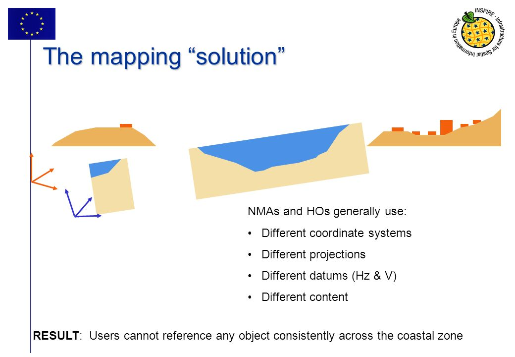 40 The mapping solution NMAs and HOs generally use: Different coordinate systems Different projections Different datums (Hz & V) Different content RESULT: Users cannot reference any object consistently across the coastal zone