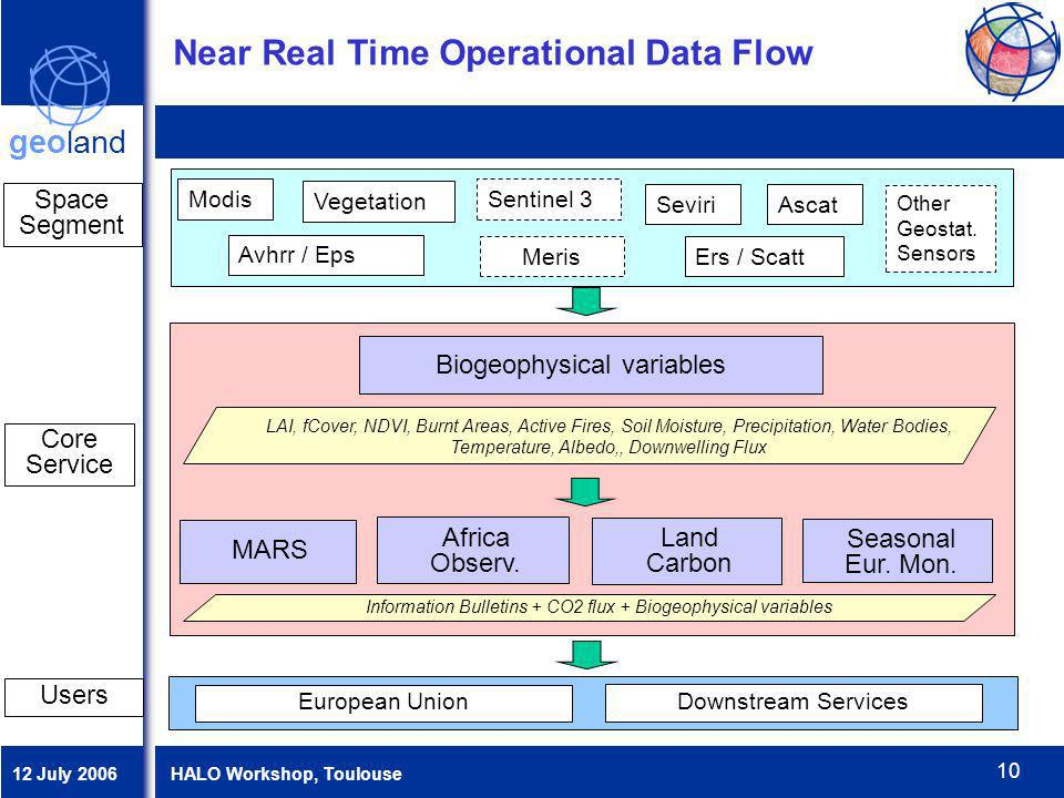 12 July 2006 HALO Workshop, Toulouse geoland 10 Users Near Real Time Operational Data Flow Core Service Biogeophysical variables MARS Africa Observ. L