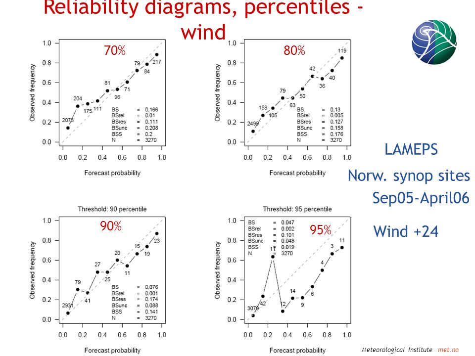 Norwegian Meteorological Institute met.no Wind +24 LAMEPS Reliability diagrams, percentiles - wind 70% 95% 90% 80% Norw.