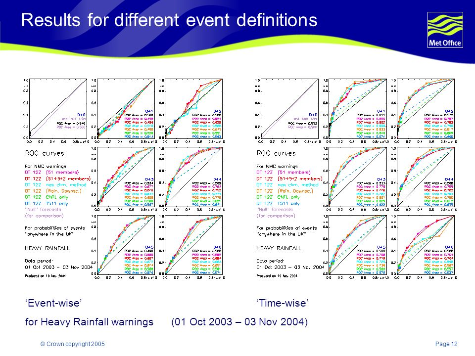 Page 12© Crown copyright 2005 Results for different event definitions Event-wise Time-wise for Heavy Rainfall warnings (01 Oct 2003 – 03 Nov 2004)