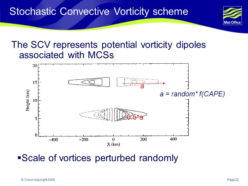 Page 22© Crown copyright 2005 The SCV represents potential vorticity dipoles associated with MCSs a a = random* f(CAPE) Scale of vortices perturbed randomly 0.5*a Stochastic Convective Vorticity scheme