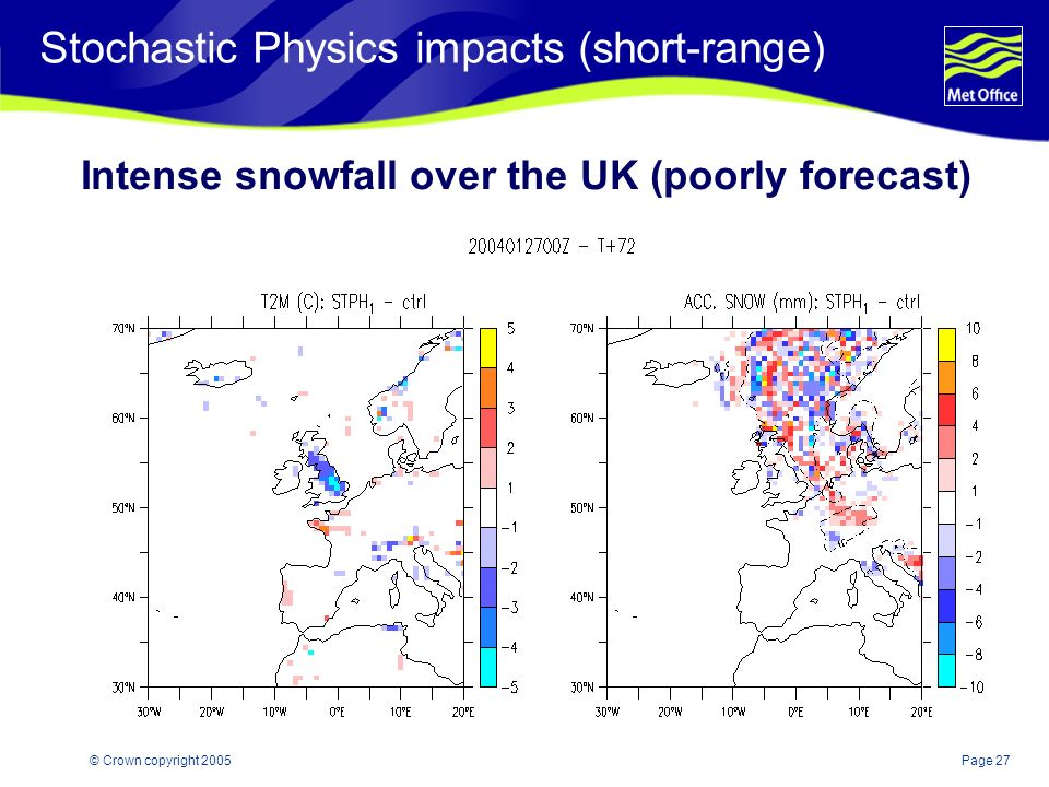 Page 27© Crown copyright 2005 Intense snowfall over the UK (poorly forecast) Stochastic Physics impacts (short-range)