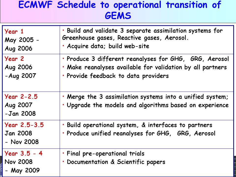 A.Hollingsworth Slide 13 GEMS & Chemical Data Assimilation ECMWF Schedule to operational transition of GEMS Year 1 May 2005 - Aug 2006 Build and validate 3 separate assimilation systems for Greenhouse gases, Reactive gases, Aerosol.