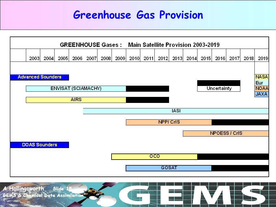 A.Hollingsworth Slide 15 GEMS & Chemical Data Assimilation Greenhouse Gas Provision