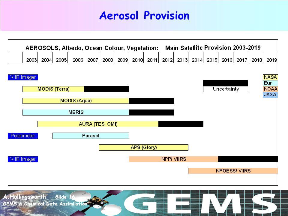 A.Hollingsworth Slide 16 GEMS & Chemical Data Assimilation Aerosol Provision
