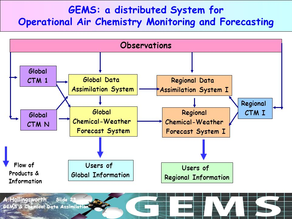 A.Hollingsworth Slide 23 GEMS & Chemical Data Assimilation GEMS: a distributed System for Operational Air Chemistry Monitoring and Forecasting Observations Global Data Assimilation System Global Chemical-Weather Forecast System Users of Global Information Global CTM 1 Regional Data Assimilation System I Regional Chemical-Weather Forecast System I Users of Regional Information Global CTM N Regional CTM I Flow of Products & Information