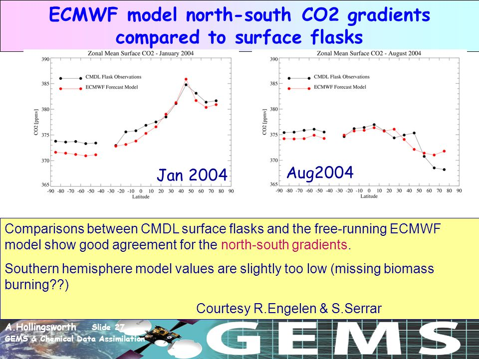 A.Hollingsworth Slide 27 GEMS & Chemical Data Assimilation ECMWF model north-south CO2 gradients compared to surface flasks Comparisons between CMDL surface flasks and the free-running ECMWF model show good agreement for the north-south gradients.