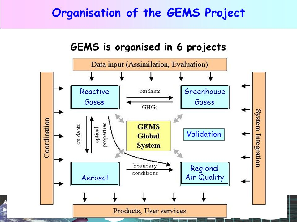 A.Hollingsworth Slide 6 GEMS & Chemical Data Assimilation Organisation of the GEMS Project GEMS is organised in 6 projects Validation Reactive Gases Greenhouse Gases Aerosol Regional Air Quality