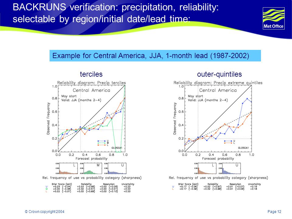Page 12© Crown copyright 2004 BACKRUNS verification: precipitation, reliability: selectable by region/initial date/lead time: tercilesouter-quintiles