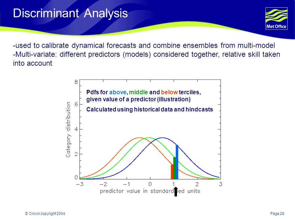 Page 28© Crown copyright 2004 Discriminant Analysis -used to calibrate dynamical forecasts and combine ensembles from multi-model -Multi-variate: diff