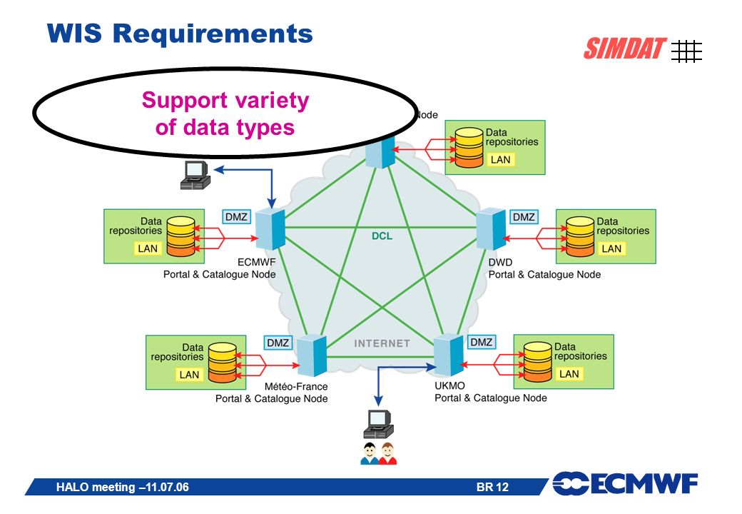 BR 12 SIMDAT HALO meeting –11.07.06 WIS Requirements Support variety of data types