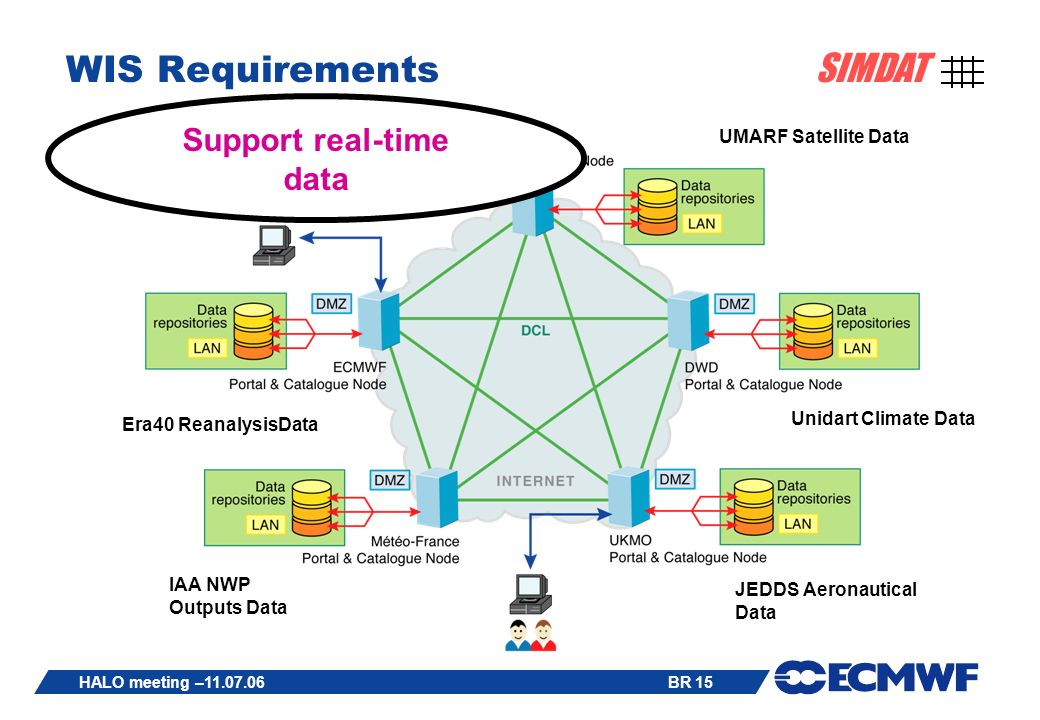 BR 15 SIMDAT HALO meeting – WIS Requirements Era40 ReanalysisData IAA NWP Outputs Data Unidart Climate Data JEDDS Aeronautical Data UMARF Satellite Data Support real-time data