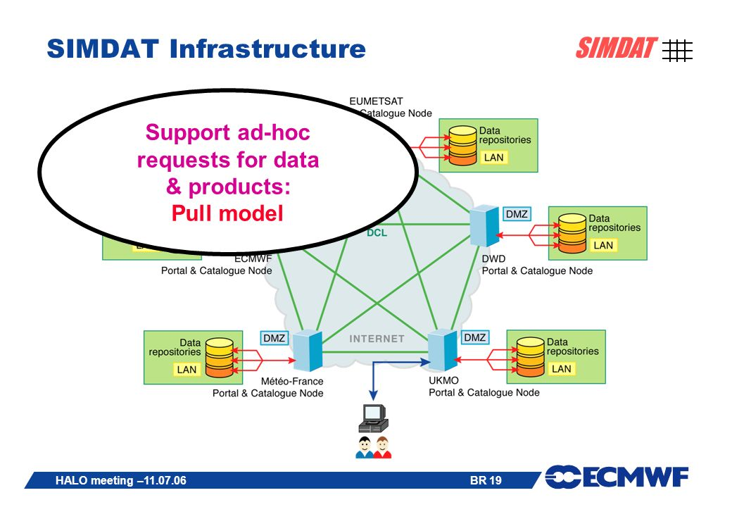 BR 19 SIMDAT HALO meeting –11.07.06 SIMDAT Infrastructure Support ad-hoc requests for data & products: Pull model