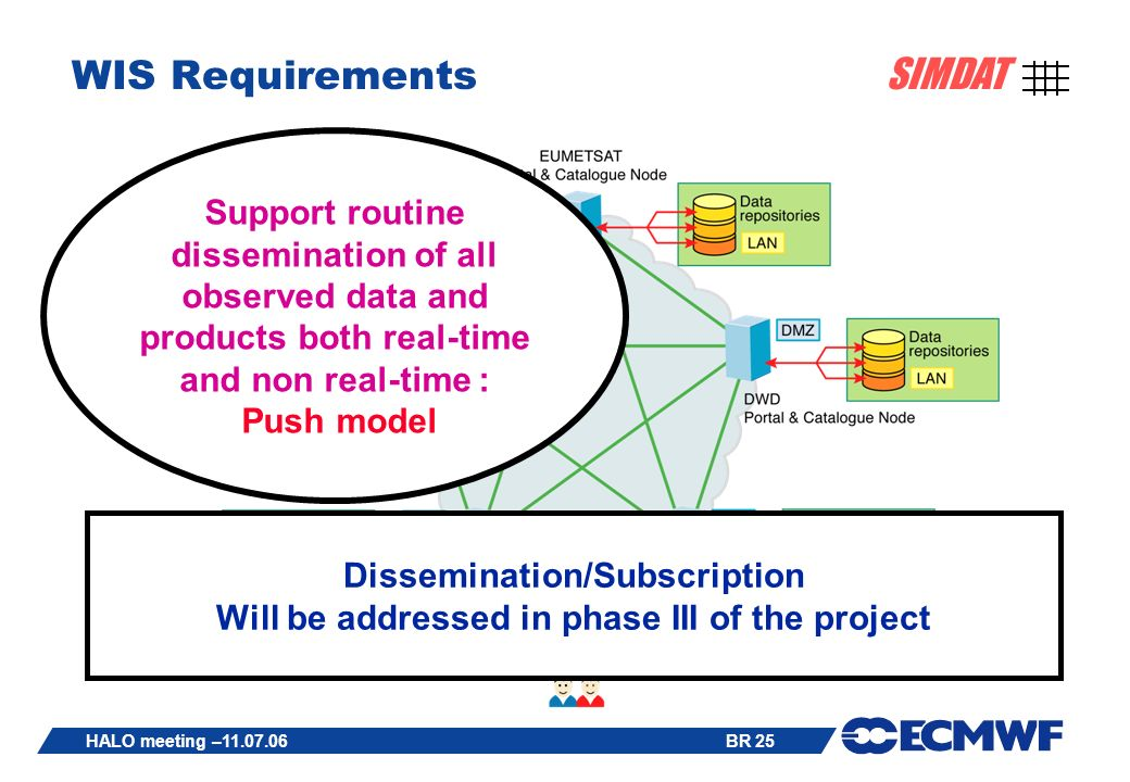 BR 25 SIMDAT HALO meeting – WIS Requirements Dissemination/Subscription Will be addressed in phase III of the project Support routine dissemination of all observed data and products both real-time and non real-time : Push model