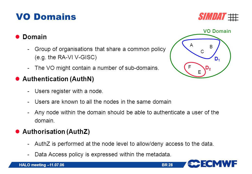 BR 28 SIMDAT HALO meeting – VO Domains Domain -Group of organisations that share a common policy (e.g.