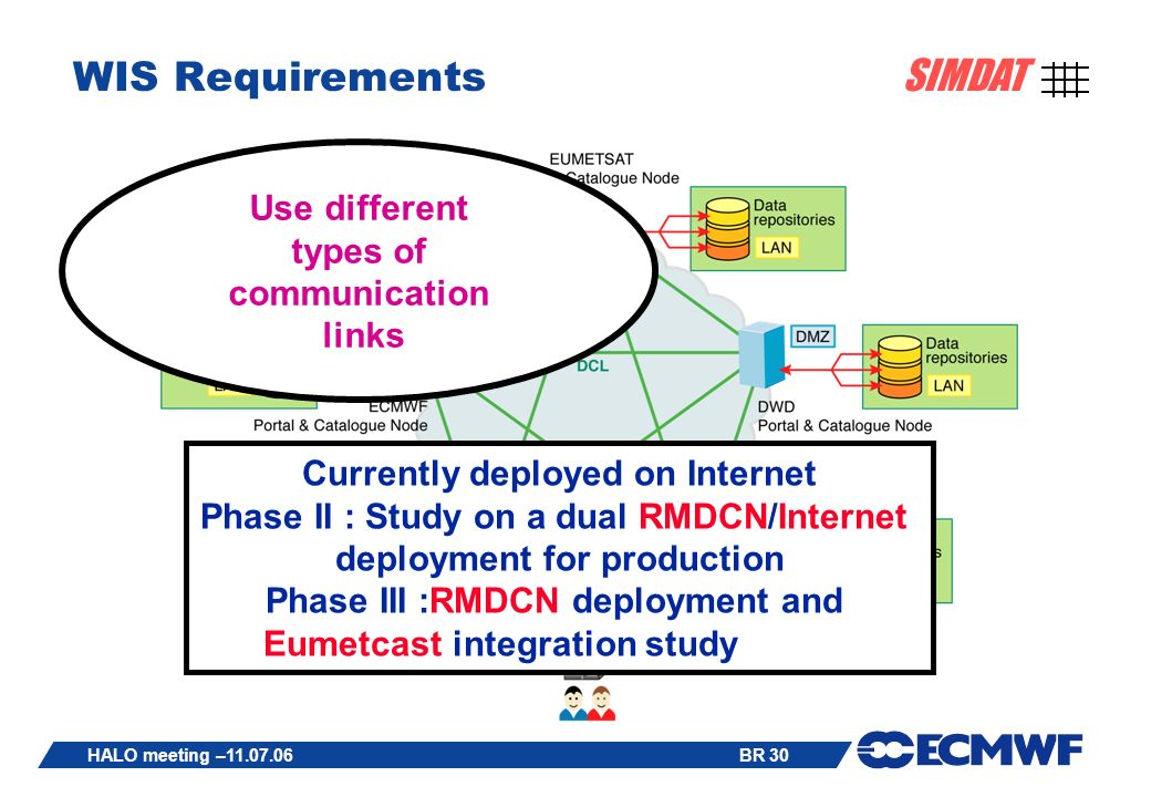 BR 30 SIMDAT HALO meeting –11.07.06 WIS Requirements Currently deployed on Internet Phase II : Study on a dual RMDCN/Internet deployment for production Phase III :RMDCN deployment and Eumetcast integration study Use different types of communication links