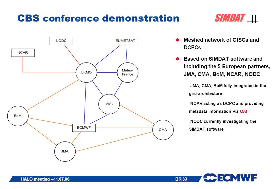 BR 33 SIMDAT HALO meeting – CBS conference demonstration Meshed network of GISCs and DCPCs Based on SIMDAT software and including the 5 European partners, JMA, CMA, BoM, NCAR, NODC -JMA, CMA, BoM fully integrated in the grid architecture -NCAR acting as DCPC and providing metadata information via OAI -NODC currently investigating the SIMDAT software