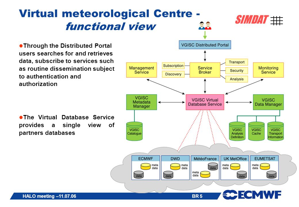 BR 5 SIMDAT HALO meeting –11.07.06 Virtual meteorological Centre - functional view Through the Distributed Portal users searches for and retrieves data, subscribe to services such as routine dissemination subject to authentication and authorization The Virtual Database Service provides a single view of partners databases