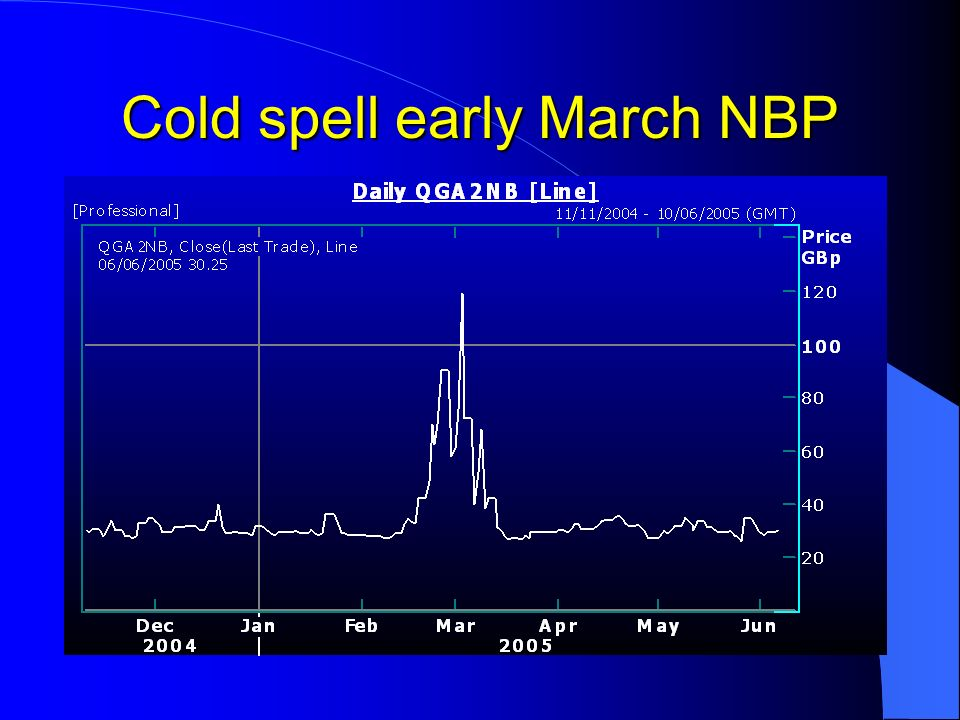 Cold spell early March NBP