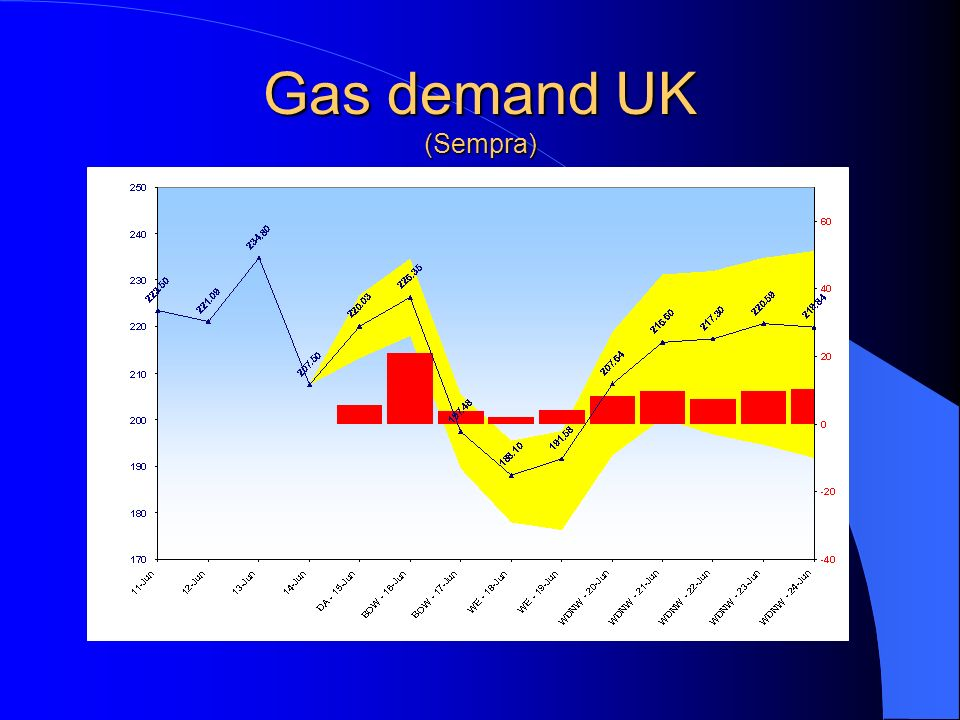 Gas demand UK (Sempra)