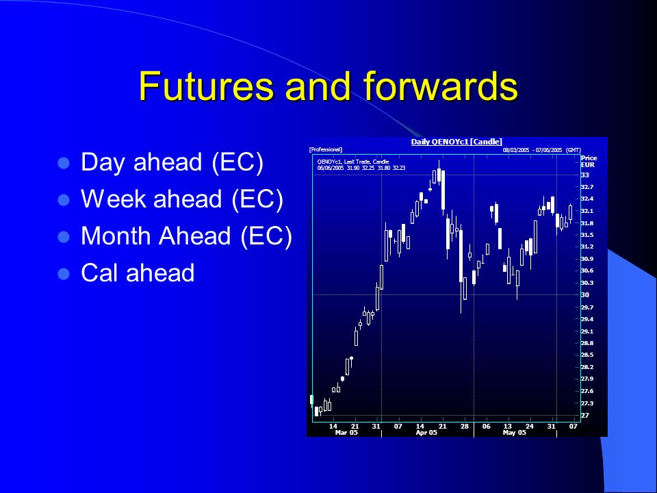 Futures and forwards Day ahead (EC) Week ahead (EC) Month Ahead (EC) Cal ahead QENOYc1, Last Trade, Candle 06/06/2005 31.90 32.25 31.80 32.23
