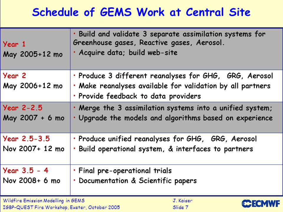 Wildfire Emission Modelling in GEMSJ. Kaiser IGBP-QUEST Fire Workshop, Exeter, October 2005Slide 7 Schedule of GEMS Work at Central Site Year 1 May 20