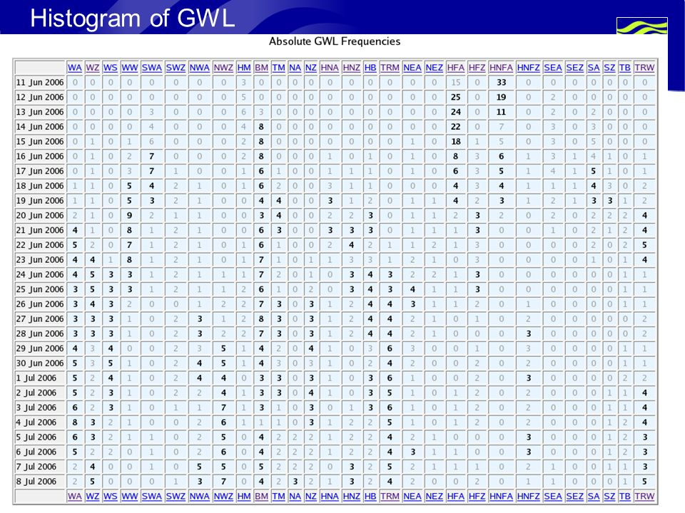 Page 13© Crown copyright 2004 Histogram of GWL