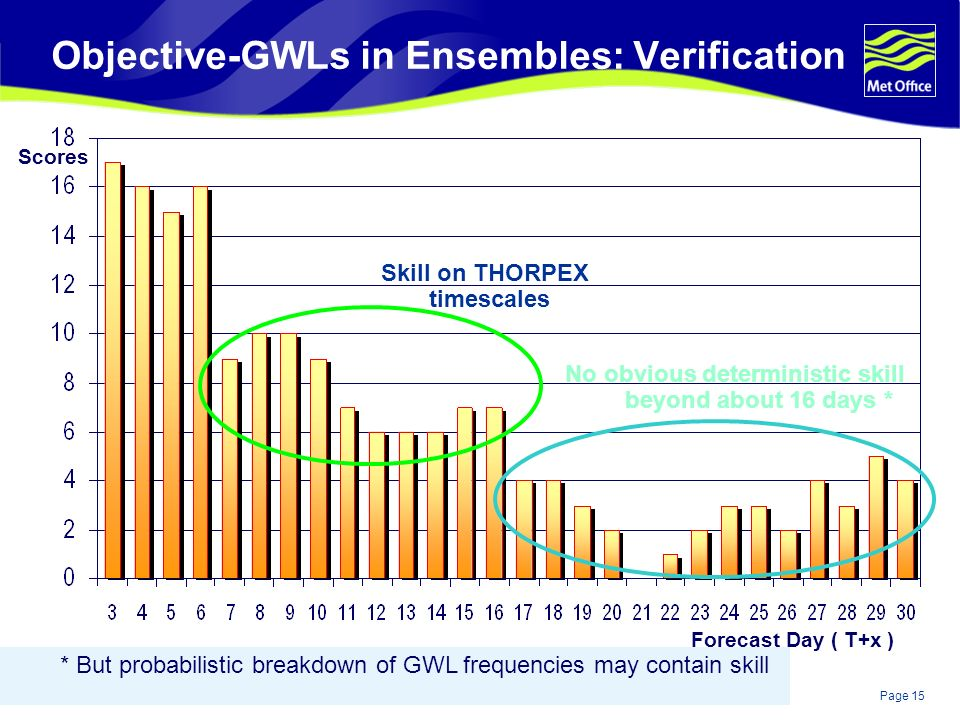 Page 15© Crown copyright 2004 Objective-GWLs in Ensembles: Verification Skill on THORPEX timescales No obvious deterministic skill beyond about 16 days * * But probabilistic breakdown of GWL frequencies may contain skill Scores Forecast Day ( T+x )