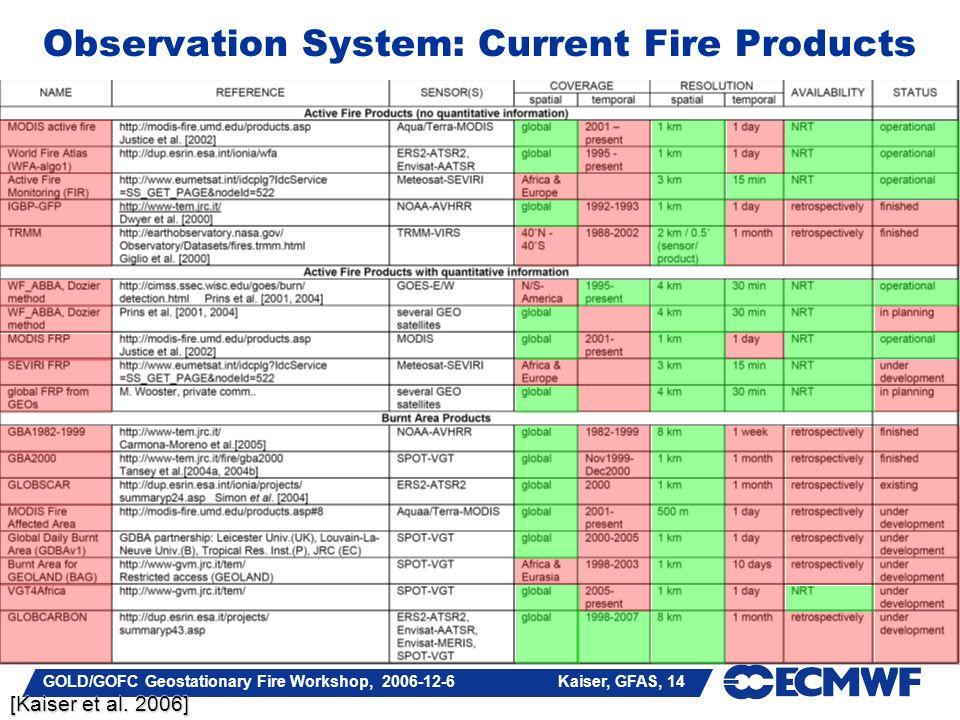GOLD/GOFC Geostationary Fire Workshop, 2006-12-6 Kaiser, GFAS, 14 Observation System: Current Fire Products [Kaiser et al. 2006]