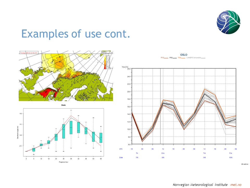 Norwegian Meteorological Institute met.no Examples of use cont.