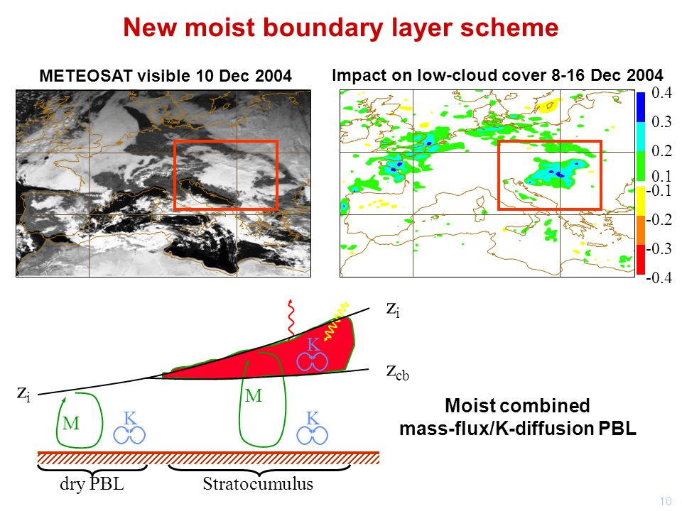 10 New moist boundary layer scheme METEOSAT visible 10 Dec 2004 Impact on low-cloud cover 8-16 Dec 2004 K M K Stratocumulusdry PBL z cb zizi zizi K M