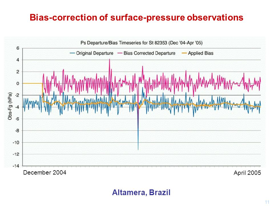 11 Bias-correction of surface-pressure observations Altamera, Brazil December 2004 April 2005