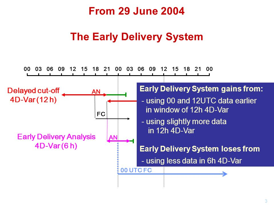 3 From 29 June 2004 The Early Delivery System 0003060912151821000306091215182100 Delayed cut-off 4D-Var (12 h) AN FC AN Early Delivery Analysis 4D-Var (6 h) 00 UTC FC 12 UTC FC Early Delivery System gains from: - using 00 and 12UTC data earlier in window of 12h 4D-Var - using slightly more data in 12h 4D-Var Early Delivery System loses from - using less data in 6h 4D-Var