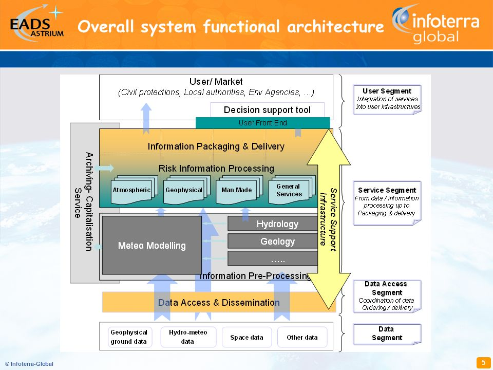© Infoterra-Global 5 Overall system functional architecture