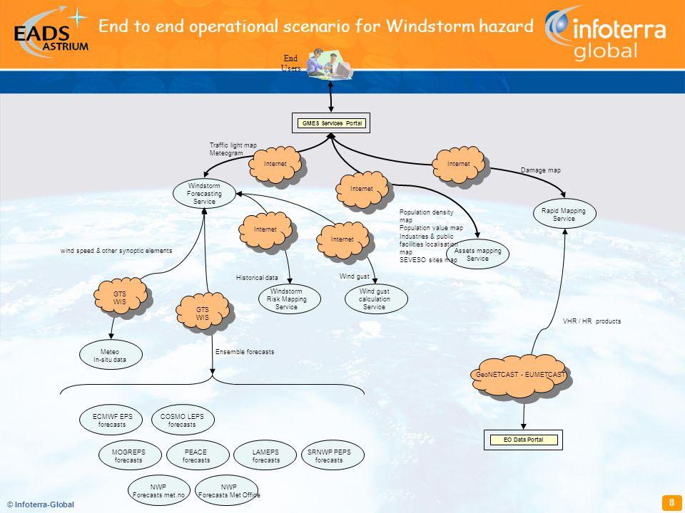 © Infoterra-Global 8 End Users GMES Services Portal Windstorm Forecasting Service Windstorm Risk Mapping Service Wind gust calculation Service Meteo I