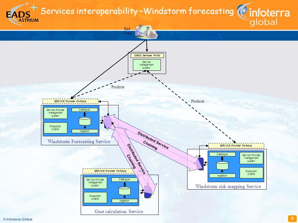 © Infoterra-Global 9 SERVICE Provider Portal(s) End Users Windstorm risk mapping Service Catalogue Ingestion Production Chains Service Provider manage