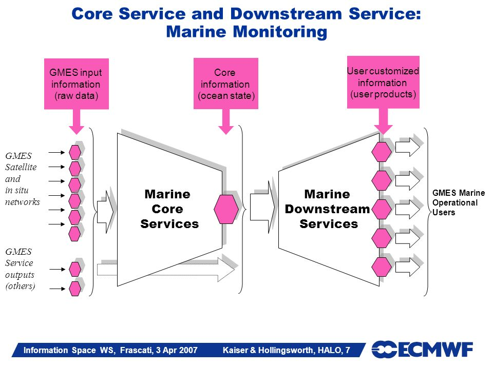 Information Space WS, Frascati, 3 Apr 2007 Kaiser & Hollingsworth, HALO, 7 GMES Satellite and in situ networks Marine Core Services Marine Core Services Marine Downstream Services Marine Downstream Services GMES Marine Operational Users GMES Service outputs (others) Core information (ocean state) User customized information (user products) GMES input information (raw data) Core Service and Downstream Service: Marine Monitoring