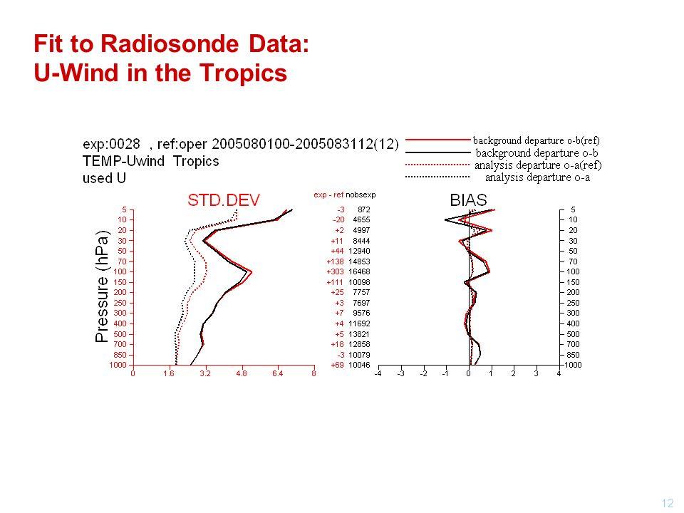 12 Fit to Radiosonde Data: U-Wind in the Tropics