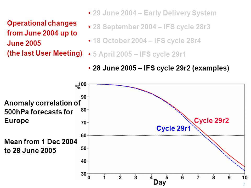 2 Operational changes from June 2004 up to June 2005 (the last User Meeting) 29 June 2004 – Early Delivery System 28 September 2004 – IFS cycle 28r3 1