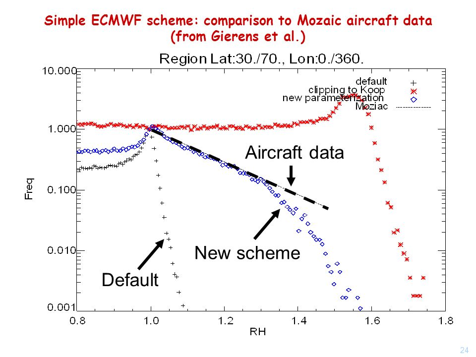 24 Simple ECMWF scheme: comparison to Mozaic aircraft data (from Gierens et al.) New scheme Aircraft data Default