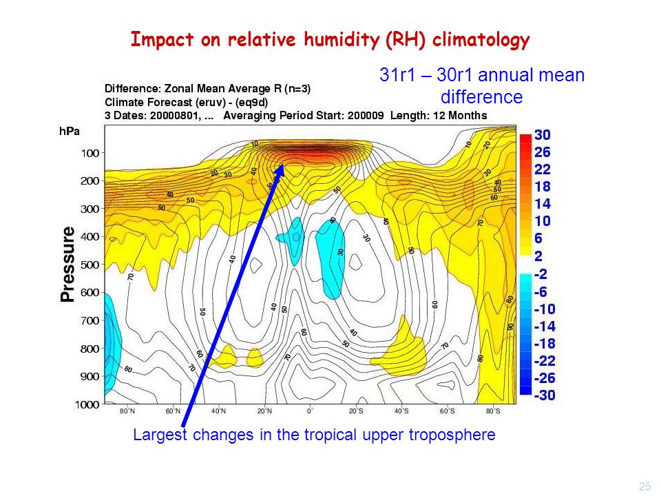 25 Impact on relative humidity (RH) climatology 31r1 – 30r1 annual mean difference Largest changes in the tropical upper troposphere