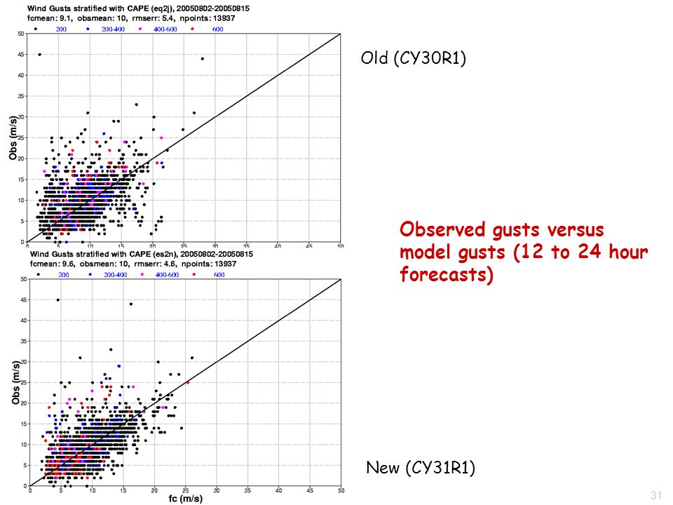 31 Observed gusts versus model gusts (12 to 24 hour forecasts) New (CY31R1) Old (CY30R1)