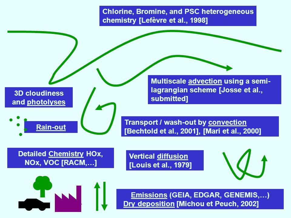 Chlorine, Bromine, and PSC heterogeneous chemistry [Lefèvre et al., 1998] Vertical diffusion [Louis et al., 1979] Multiscale advection using a semi- lagrangian scheme [Josse et al., submitted] Transport / wash-out by convection [Bechtold et al., 2001], [Mari et al., 2000] Emissions (GEIA, EDGAR, GENEMIS,…) Dry deposition [Michou et Peuch, 2002] 3D cloudiness and photolyses Detailed Chemistry HOx, NOx, VOC [RACM,…] Rain-out