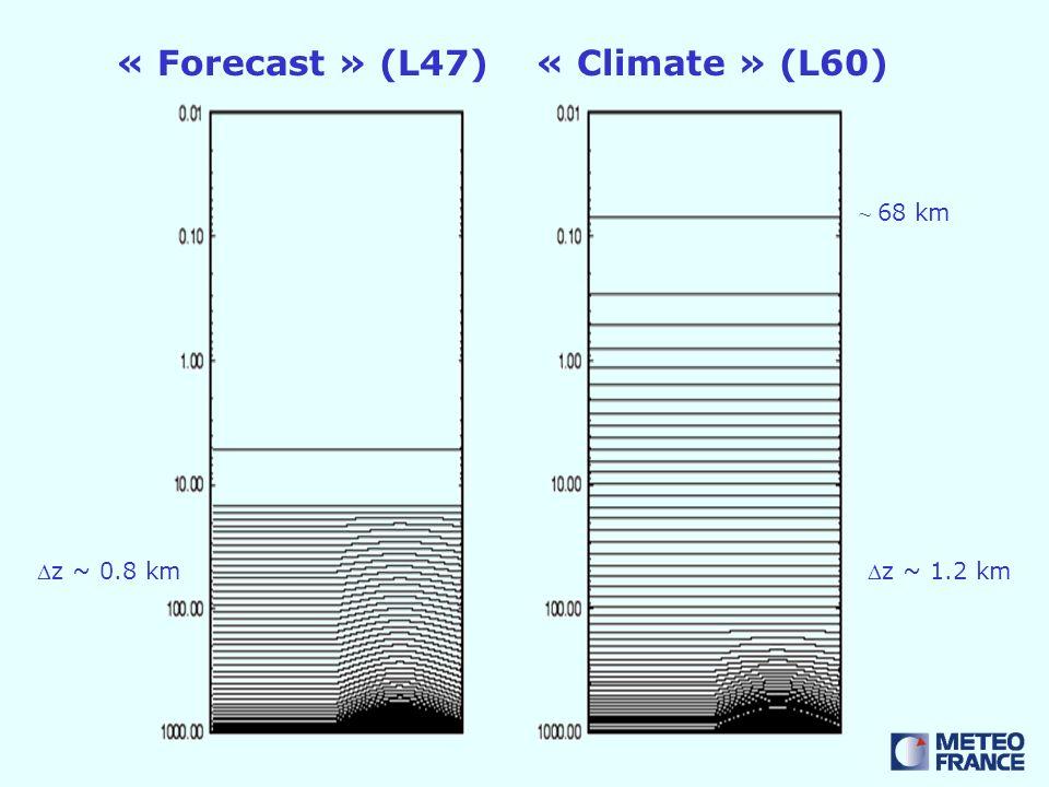 ~ 68 km « Forecast » (L47)« Climate » (L60) z ~ 0.8 kmz ~ 1.2 km